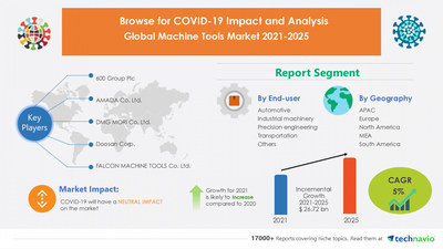 Technavio has announced its latest market research report titled Machine Tools Market by End-user and Geography - Forecast and Analysis 2021-2025