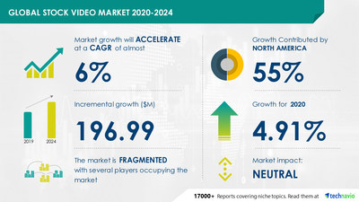 Technavio announced its latest market research report titled Stock Video Market by Application, License Model, Image Source and Geography - Forecast and Analysis 2020-2024