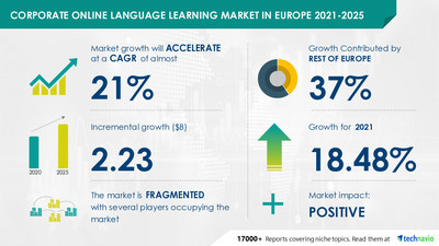 Technavio has announced its latest market research report titled Corporate Online Language Learning Market in Europe by Deployment and Geography - Forecast and Analysis 2021-2025