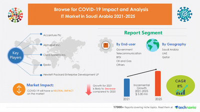 IT Market in Saudi Arabia by End-user and Component - Forecast and Analysis 2021-2025