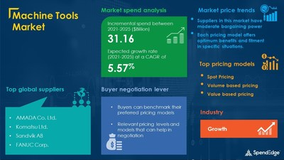 Machine Tools Market Procurement Research Report