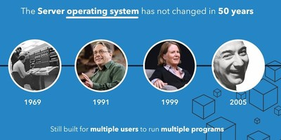 The server side operating system has not changed in 50 years.