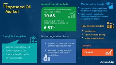Rapeseed Oil Market Procurement Research Report