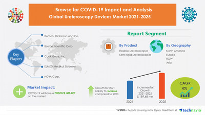 Technavio has announced its latest market research report titled Ureteroscopy Devices Market by Product and Geography - Forecast and Analysis 2021-2025