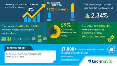 Technavio has announced its latest market research report Automotive Crankshaft Market by Material and Geography - Forecast and Analysis 2021-2025