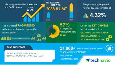 Technavio has announced its latest market research report Automotive Carbon Fiber Components Market by Application and Geography - Forecast and Analysis 2021-2025