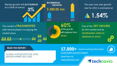 Technavio has announced its latest market research report Automotive Fuel Level Sensor Market by Type and Geography - Forecast and Analysis 2021-2025