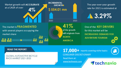 Technavio has announced its latest market research report titled Automotive Bicycle Rack Market by Product and Geography - Forecast and Analysis 2021-2025