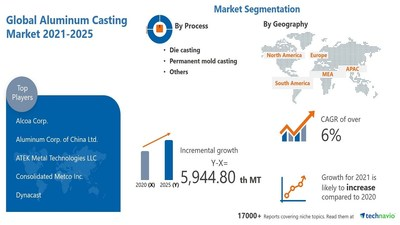 Technavio has announced its latest research report titled Aluminum Casting Market by Application, Process, and Geography - Forecast and Analysis 2021-2025