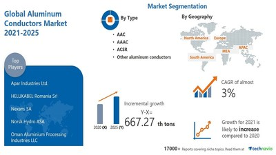 Technavio has announced its latest market research report titled Aluminum Conductors Market by Type and Geography - Forecast and Analysis 2021-2025