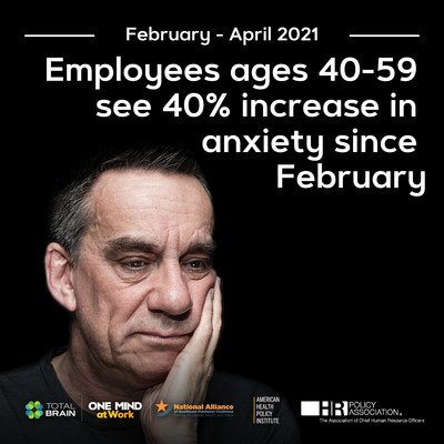 According to the latest Mental Health Index: U.S. Worker Edition, stress, depressed mood, feelings of anxiety and risk of PTSD are on the rise once again.