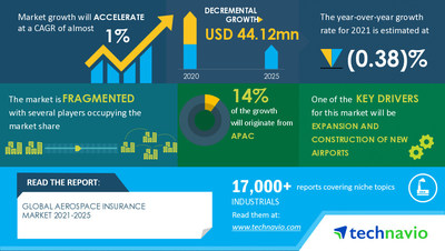Technavio has announced its latest market research report titled Aerospace Insurance Market by End-user, Insurance Type, and Geography - Forecast and Analysis 2021-2025
