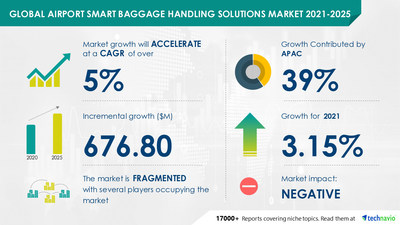 Technavio has announced its latest market research report titled Airport Smart Baggage Handling Solutions Market by Product and Geography - Forecast and Analysis 2021-2025