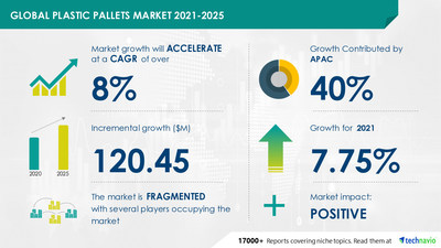 Technavio has announced its latest market research report titled Plastic Pallets Market by Material and Geography - Global Forecast & Analysis 2021-2025