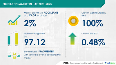 Technavio has announced its latest market research report titled Education Market in UAE by Ownership and End-user - Forecast and Analysis 2021-2025