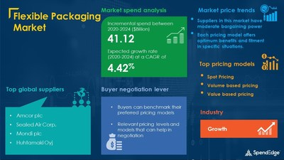 Flexible Packaging Market Procurement Research Rpeort