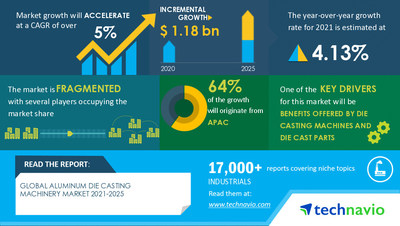 Technavio has announced its latest market research report titled Aluminum Die Casting Machinery Market by Product and Geography - Forecast and Analysis 2021-2025
