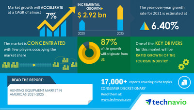 Technavio has announced its latest market research report titled Hunting Equipment Market in Americas by Product and Geography - Forecast and Analysis 2021-2025