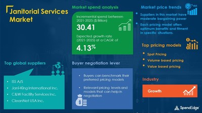 Janitorial Services Market Procurement Research Report