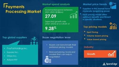 Payments Processing Market Procurement Research Report