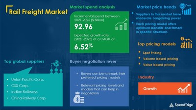 Rail Freight Market Procurement Research Report