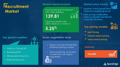 Recruitment Market Procurement Research Report