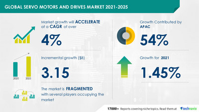 Technavio has announced its latest market research report titled Servo Motors and Drives Market by Product and Geography - Forecast and Analysis 2021-2025
