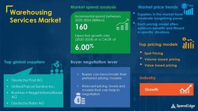 Warehousing Services Market Procurement Research Report