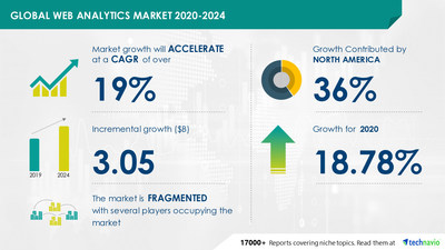Technavio has announced its latest market research report titled Web Analytics Market by Deployment and Geography - Forecast and Analysis 2020-2024