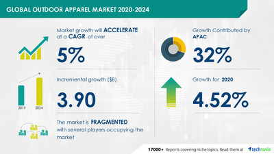 Technavio has announced its latest market research report titled Outdoor Apparel Market by Distribution Channel and Geography - Forecast and Analysis 2020-2024