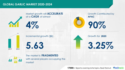 Technavio has announced its latest market research report titled Garlic Market by Type and Geography - Forecast and Analysis 2020-2024