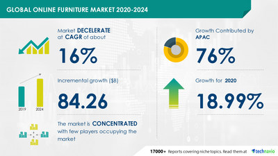 Technavio has announced its latest market research report titled Online Furniture Market by Application and Geography - Forecast and Analysis 2020-2024