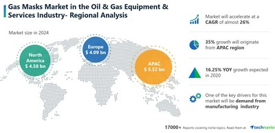 Technavio has announced its latest market research report titled Gas Masks Market by Product and Geographic Landscape - Forecast and Analysis 2020-2024