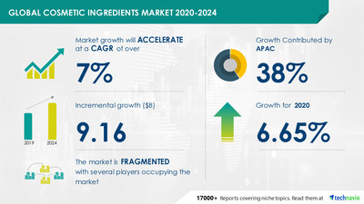 Technavio has announced its latest market research report titled Cosmetic Ingredients Market by Application, Geography, and Type - Forecast and Analysis 2020-2024