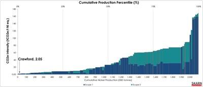 Figure 1 – Nickel GHG Intensity Curve - CO2e Intensity (tCO2e/t Ni eq.) (CNW Group/Canada Nickel Company Inc.)