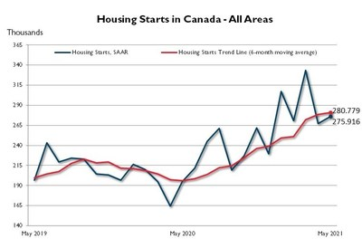 Canadian housing starts trended slightly higher in May (CNW Group/Canada Mortgage and Housing Corporation)