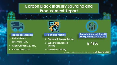 Carbon Black Market Sourcing and Procurement Report