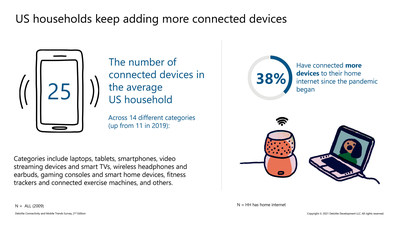 Deloitte's Connectivity & Mobile Trends 2021 Survey reveals that U.S. households keep adding more connected devices as the average U.S. household now has a total of 25 connected devices, across 14 different categories (up from 11 in 2019).
