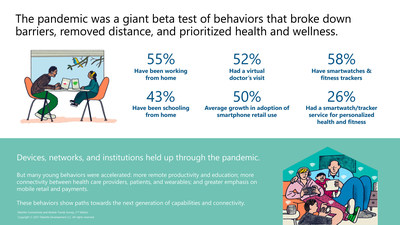 According to Deloitte's Connectivity & Mobile Trends 2021 Survey, the pandemic was a giant beta test of behaviors that broke down barriers, removed distance, and prioritized health and wellness.