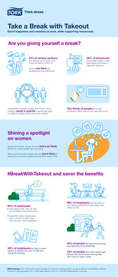 Take a Break with Takeout Infographic