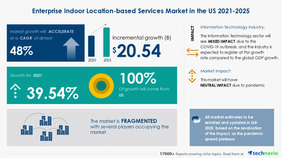 Technavio has announced its latest market research report titled Enterprise Indoor Location-based Services Market in US by Technology and Product - Forecast and Analysis 2021-2025