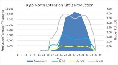 Figure 4 – 2021 PEA Mine Production (CNW Group/Entrée Resources)