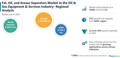Technavio has announced its latest market research report titled Fat, Oil, and Grease Separators Market by Type and Geography - Forecast and Analysis 2020-2024