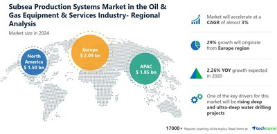 Technavio has announced its latest market research report titled Subsea Production Systems Market by Equipment Type and Geography - Forecast and Analysis 2020-2024