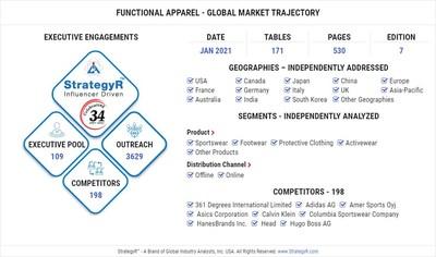 Global Functional Apparel Market