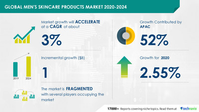Technavio has announced its latest market research report titled Men's Skincare Products Market by Product, Distribution Channel, and Geography - Forecast and Analysis 2020-2024