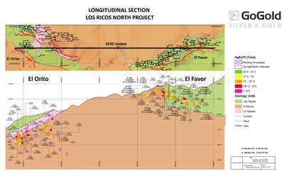 Figure 2: Favor-Orito Long Section (CNW Group/GoGold Resources Inc.)