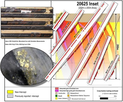 Figure 1: Example cross section 20625 showing all individual assays from reported highlighted intervals with labelled high-grade domains in the near-surface, 200 m x 200 m area of the LP Fault zone. Gold image is of a select interval and does not represent all gold mineralization on the property. (CNW Group/Great Bear Resources Ltd.)