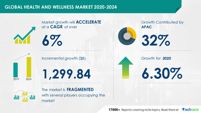 Technavio has announced its latest market research report titled Health and Wellness Market by Product and Geography - Forecast and Analysis 2020-2024