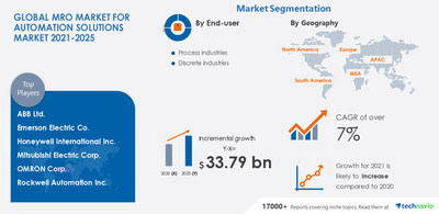 Technavio has announced its latest market research report titled MRO Market for Automation Solutions Market by End-user and Geography - Forecast and Analysis 2021-2025